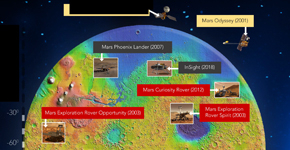 Wind River Mars Missions